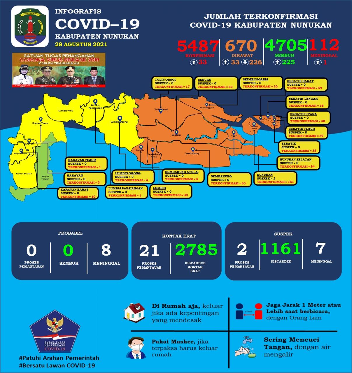 Infografis Covid 19 Di Nunukan